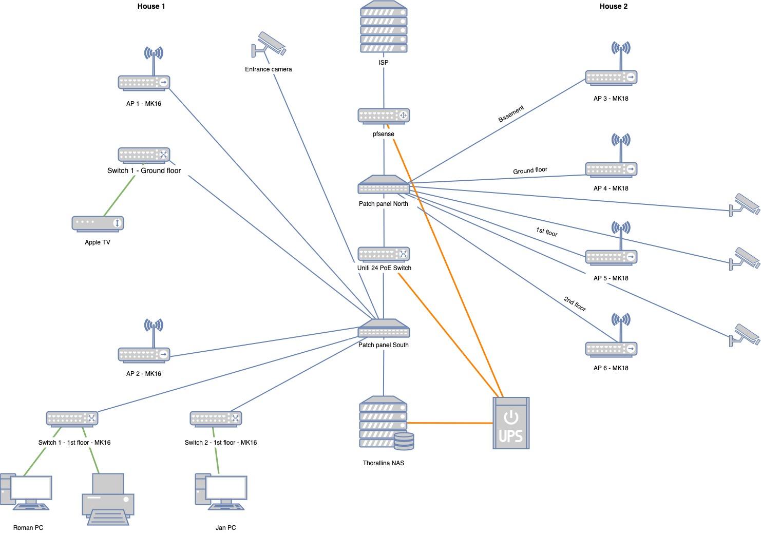 Initial Network Diagram